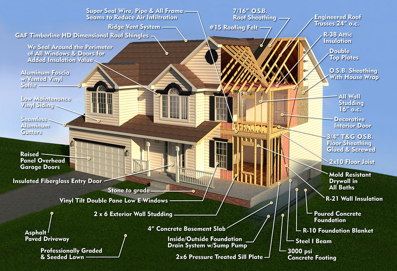 J.A. Myers Quality Construction Features